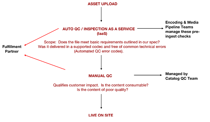 introduction to netflix quality control qc � netflix