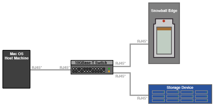 Snowball_Setup_Diagram_AttachViaEthernetSwitch.png