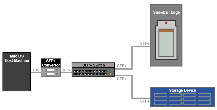 Snowball_Setup_Diagram_AttachViaSPFConvertorSwitch.png