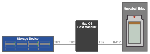 Snowball_Setup_Diagram_DirectAttachToHost.png